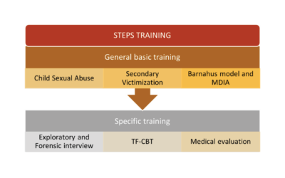 Spain takes STEPS in establishing a national training programme for Barnahus